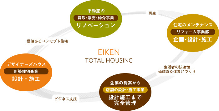 榮建トータル・ハウジングの事業内容